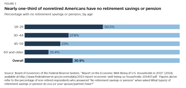 Retirement-Crisis-Figure1