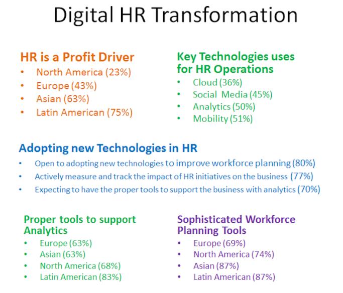 Digital HT Transformation