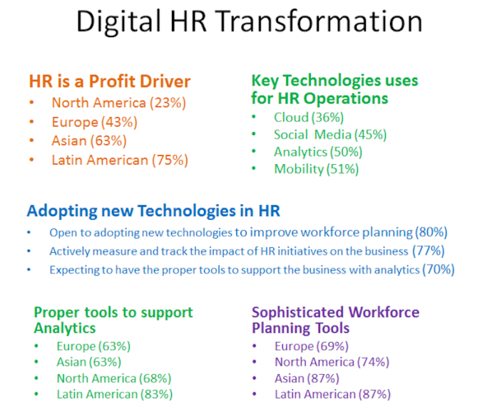 Digital HT Transformation