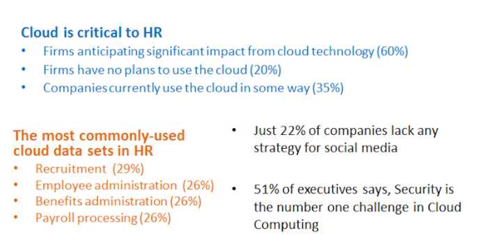 More on Digital HR Transformation