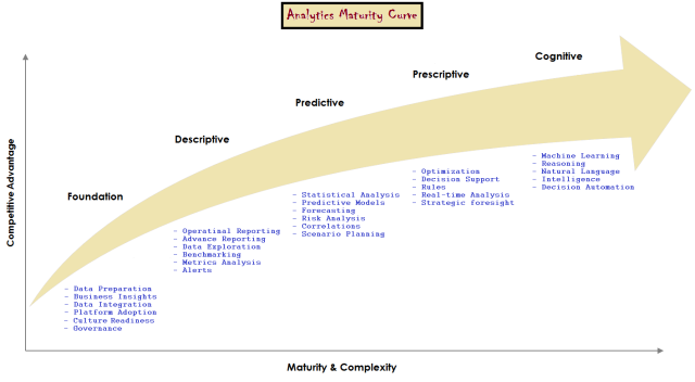 Analytics Maturity Curve