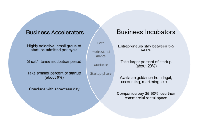 business-accelerators-and-incubators