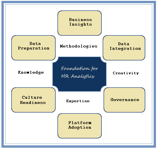 Foundation for HR Analytics