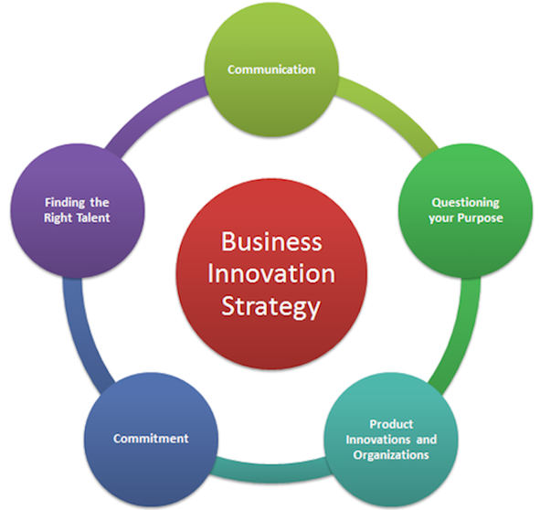 Business Innovation Strategy