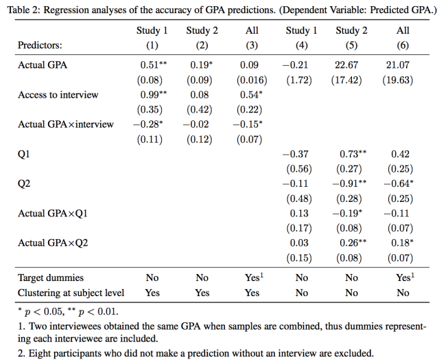 Regression analyses of the accuracy GPA predictions