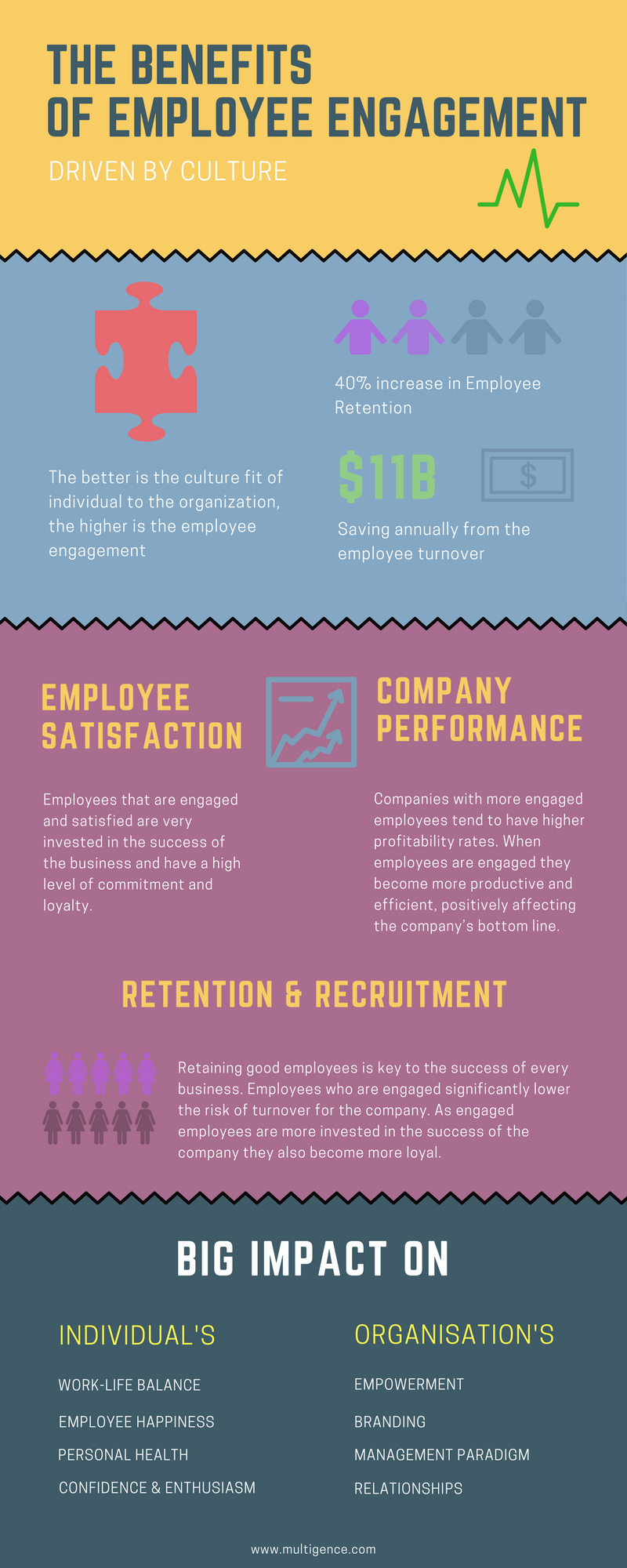 Employee Engagement Driven by Culture in the Infographics from Multigence