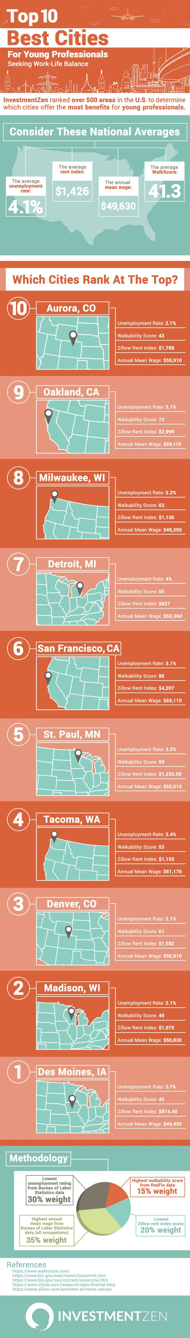 10 Best Cities For Young Professionals Seeking Work Life Balance