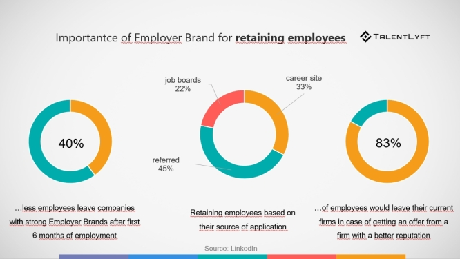 employer-branding-retaining-employees