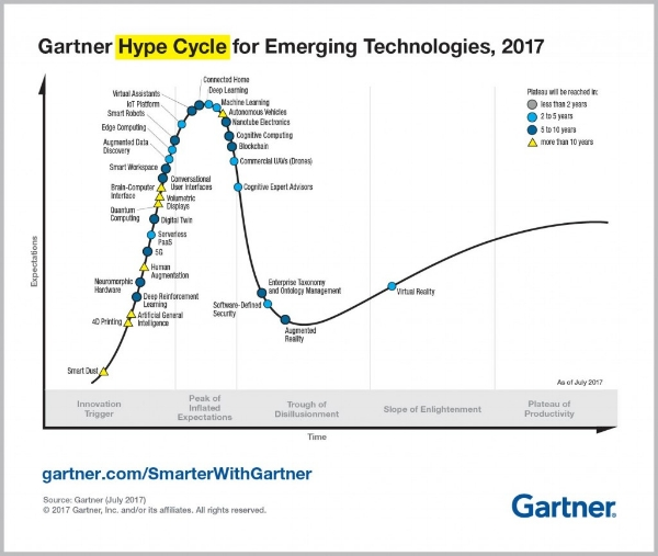 Gartner Hype Cycle for Emerging Technologies, 2017