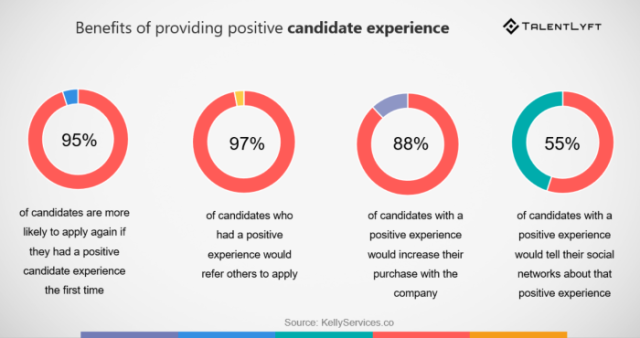 candidate-experience