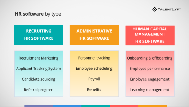 List-HR-software-by-type