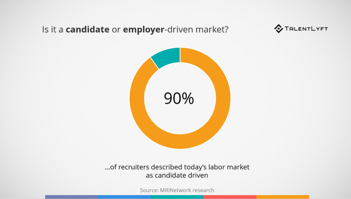 Candidate-driven-market