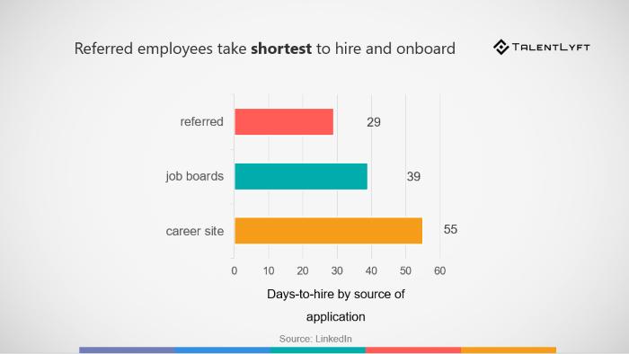 employee-referrals-stats